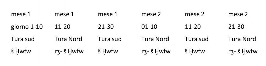 serie datazione esempio